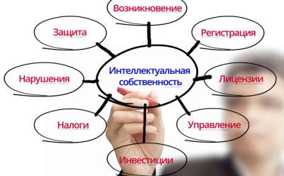 Вопросы права интеллектуальной собственности